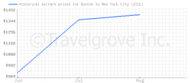 Price overview for flights from Boston to New York City
