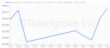 Price overview for flights from Boston to New Zealand
