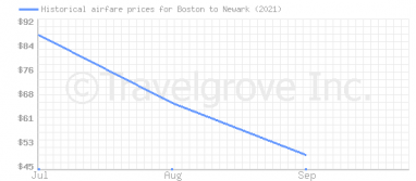 Price overview for flights from Boston to Newark