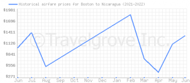 Price overview for flights from Boston to Nicaragua