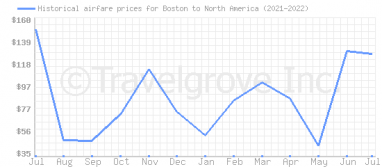 Price overview for flights from Boston to North America