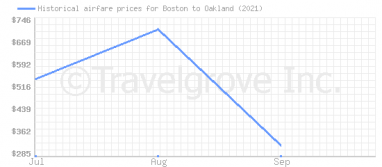 Price overview for flights from Boston to Oakland