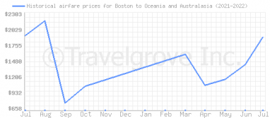 Price overview for flights from Boston to Oceania and Australasia