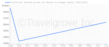 Price overview for flights from Boston to Orange County