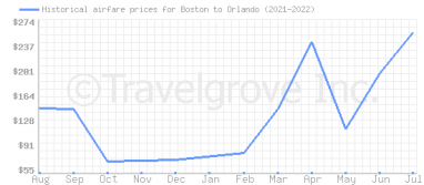 Price overview for flights from Boston to Orlando