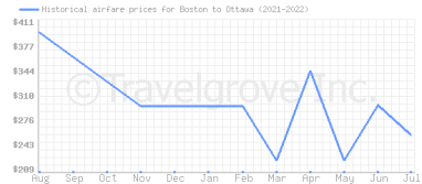 Price overview for flights from Boston to Ottawa