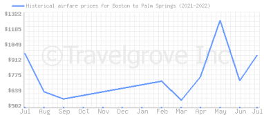 Price overview for flights from Boston to Palm Springs