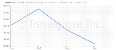 Price overview for flights from Boston to Palma Mallorca