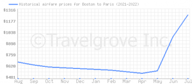 Price overview for flights from Boston to Paris