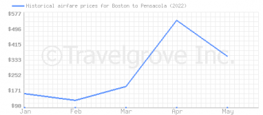 Price overview for flights from Boston to Pensacola