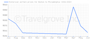Price overview for flights from Boston to Philadelphia