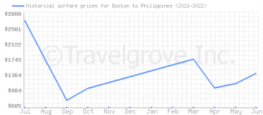 Price overview for flights from Boston to Philippines