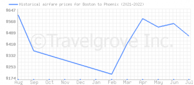 Price overview for flights from Boston to Phoenix