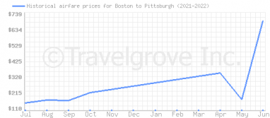 Price overview for flights from Boston to Pittsburgh