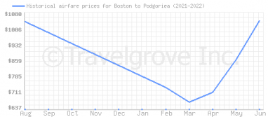 Price overview for flights from Boston to Podgoriea