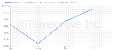 Price overview for flights from Boston to Poland