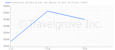 Price overview for flights from Boston to Port Au Prince
