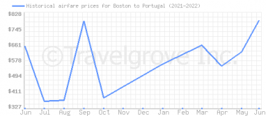 Price overview for flights from Boston to Portugal