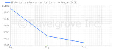 Price overview for flights from Boston to Prague