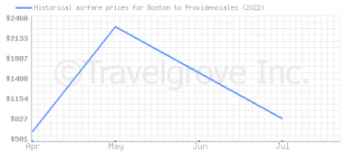 Price overview for flights from Boston to Providenciales