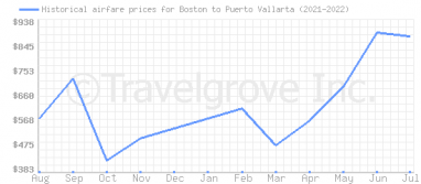 Price overview for flights from Boston to Puerto Vallarta