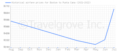 Price overview for flights from Boston to Punta Cana