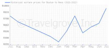 Price overview for flights from Boston to Reno