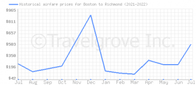 Price overview for flights from Boston to Richmond