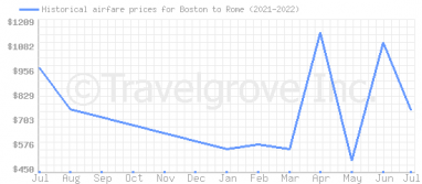 Price overview for flights from Boston to Rome