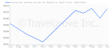 Price overview for flights from Boston to Saint Croix
