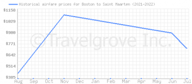 Price overview for flights from Boston to Saint Maarten