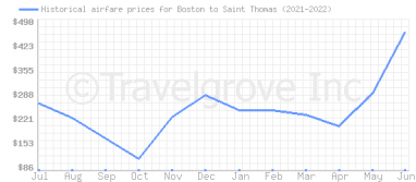 Price overview for flights from Boston to Saint Thomas