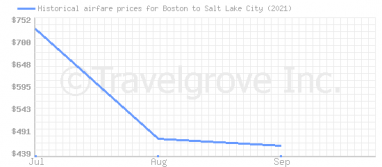 Price overview for flights from Boston to Salt Lake City