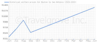 Price overview for flights from Boston to San Antonio