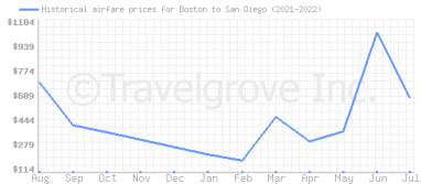 Price overview for flights from Boston to San Diego