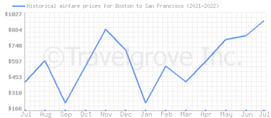 Price overview for flights from Boston to San Francisco