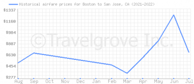 Price overview for flights from Boston to San Jose, CA