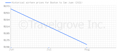 Price overview for flights from Boston to San Juan