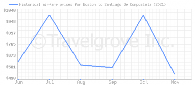 Price overview for flights from Boston to Santiago De Compostela