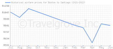 Price overview for flights from Boston to Santiago