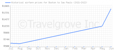 Price overview for flights from Boston to Sao Paulo