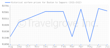 Price overview for flights from Boston to Sapporo