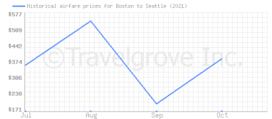 Price overview for flights from Boston to Seattle