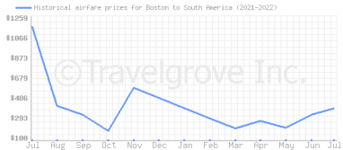 Price overview for flights from Boston to South America