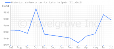 Price overview for flights from Boston to Spain