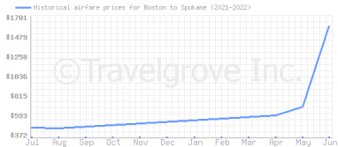 Price overview for flights from Boston to Spokane