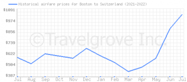 Price overview for flights from Boston to Switzerland