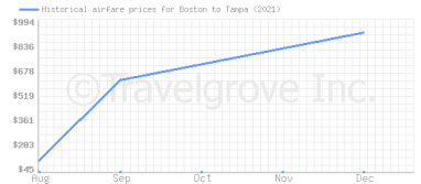 Price overview for flights from Boston to Tampa
