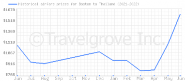 Price overview for flights from Boston to Thailand