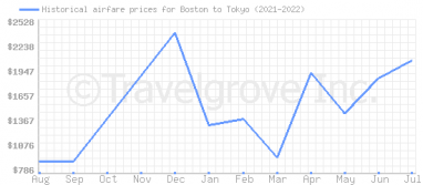 Price overview for flights from Boston to Tokyo